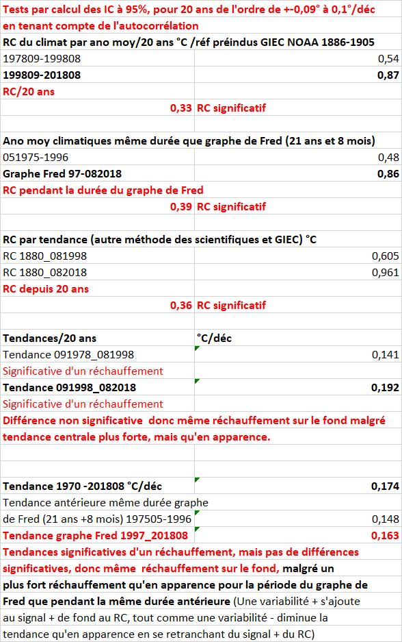 calculsevolclim082018noaa.png