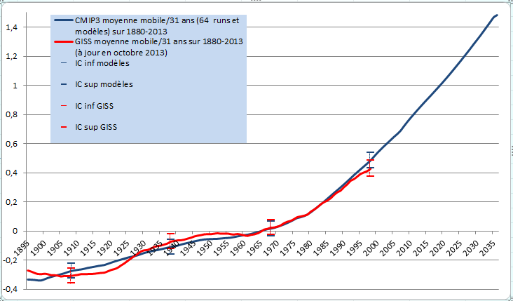 cmip3giss1880-2013mobile31.png